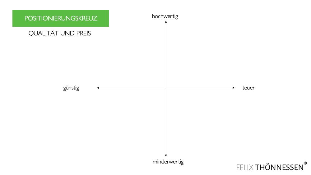 positionierungsstrategie positionierungskreuz